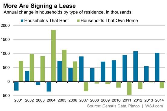 renters-vs-owners